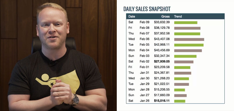 Robby Blanchard;s Daily Sales at ClickBank